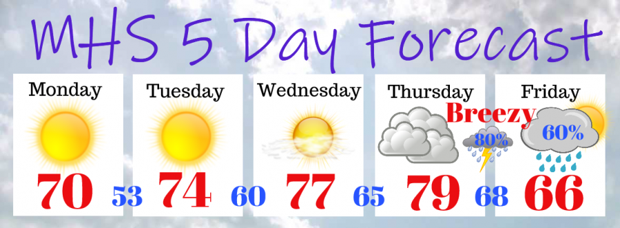 Weekly forecast 2/3-2/7